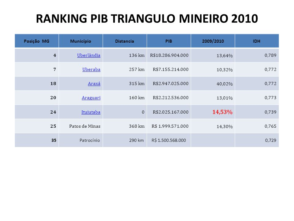 RANKING PIB TRIANGULO MINEIRO 2010