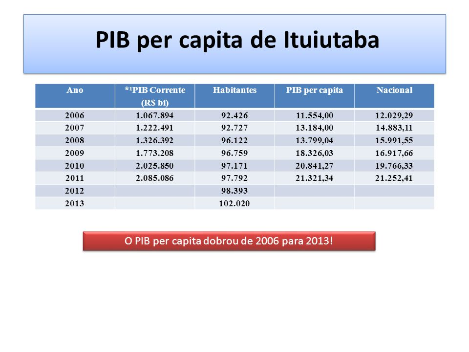 PIB per capita de Ituiutaba