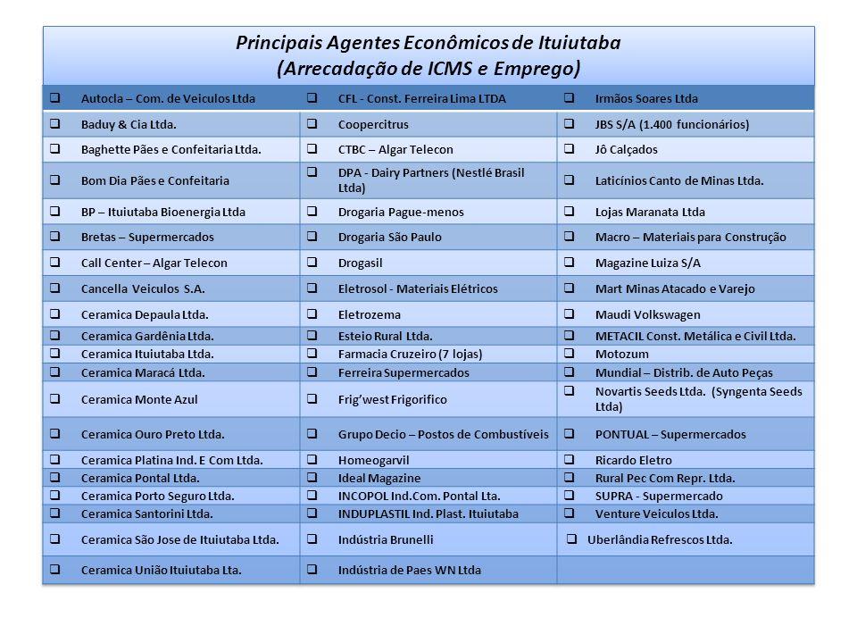 Principais Agentes Econômicos de Ituiutaba (Arrecadação de ICMS e Emprego)