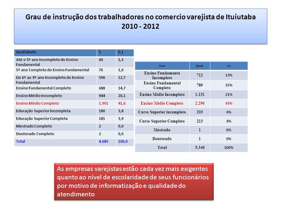 Grau de instrução dos trabalhadores no comercio varejista de Ituiutaba 2010 - 2012
