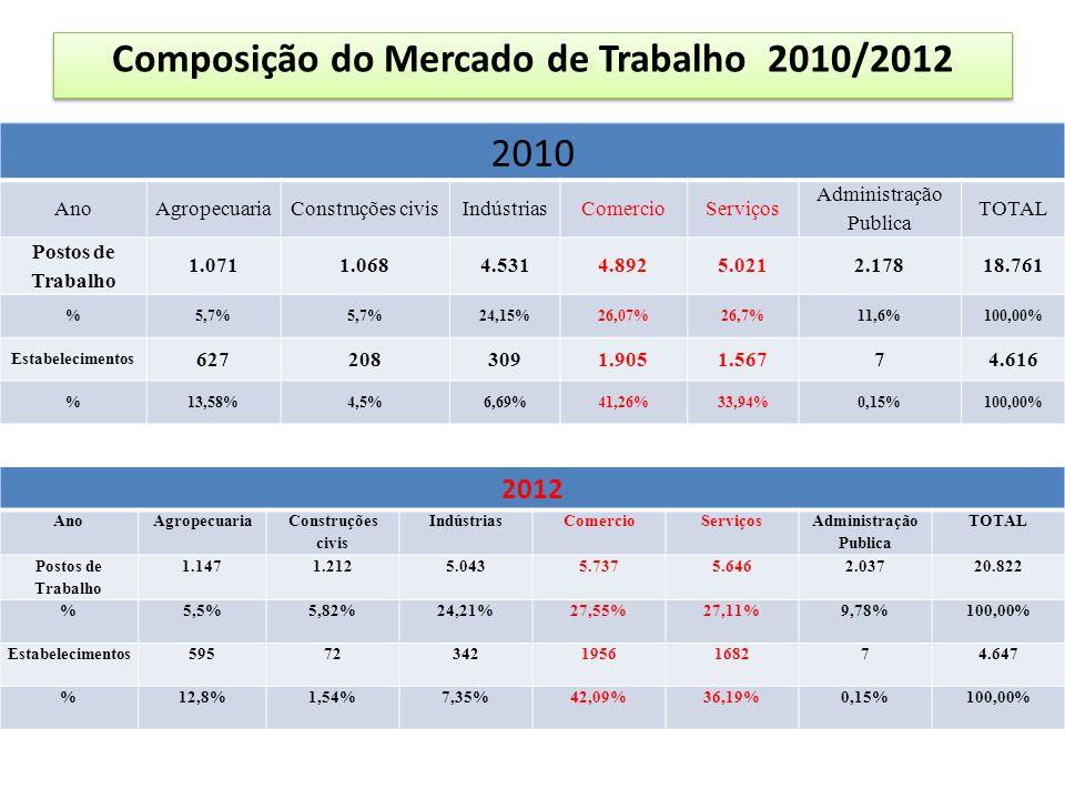 Composição do Mercado de Trabalho 2010/2012