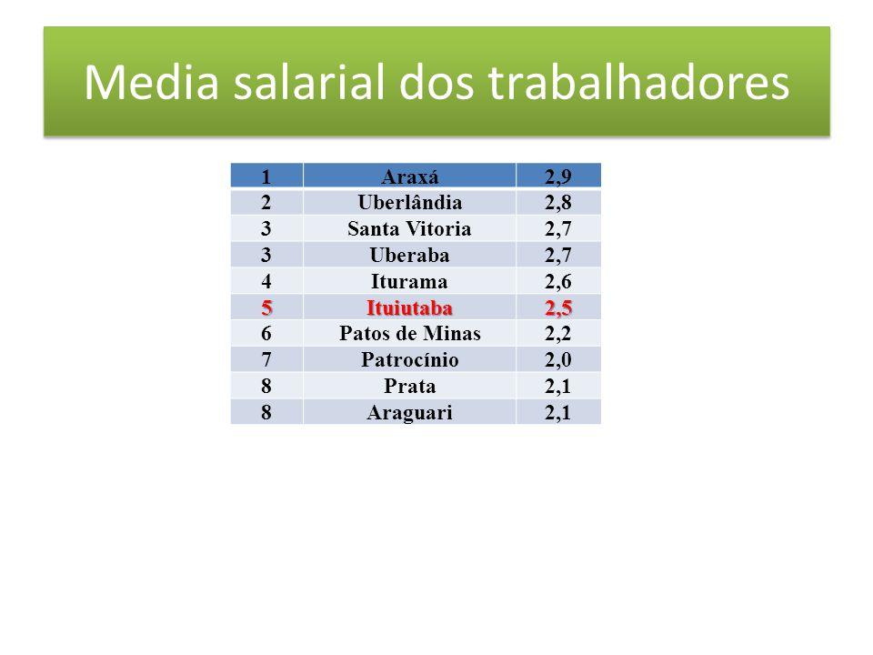 Media salarial dos trabalhadores