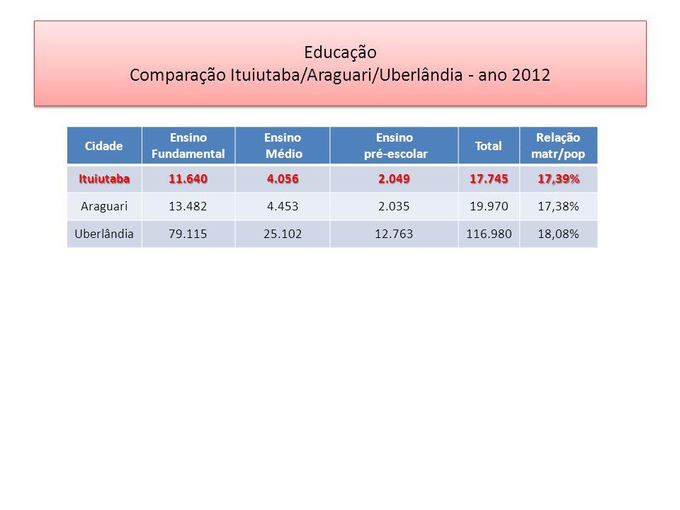 Educação Comparação Ituiutaba/Araguari/Uberlândia - ano 2012