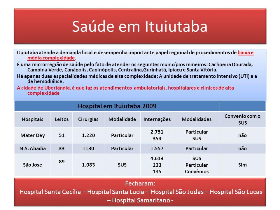 Saúde em Ituiutaba Hospital em Ituiutaba 2009 Fecharam: