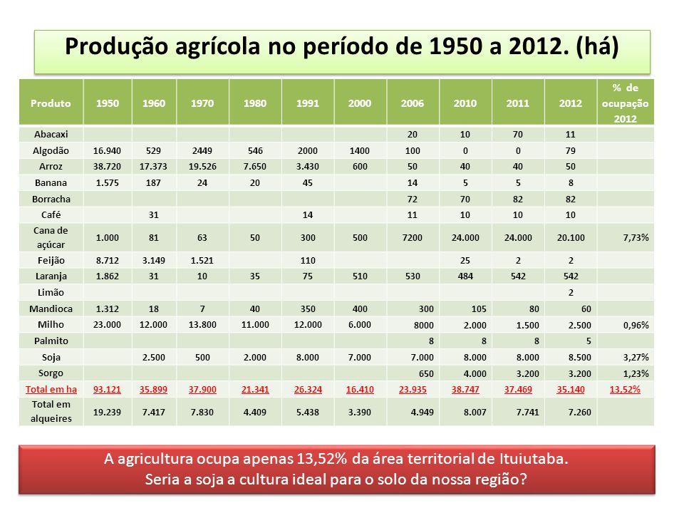 Produção agrícola no período de 1950 a 2012. (há)