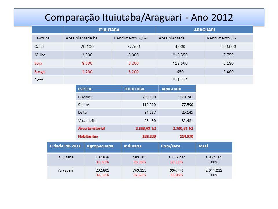 Comparação Ituiutaba/Araguari - Ano 2012