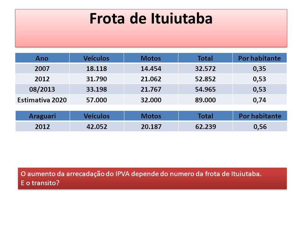 Frota de Ituiutaba Ano Veículos Motos Total Por habitante 2007 18.118