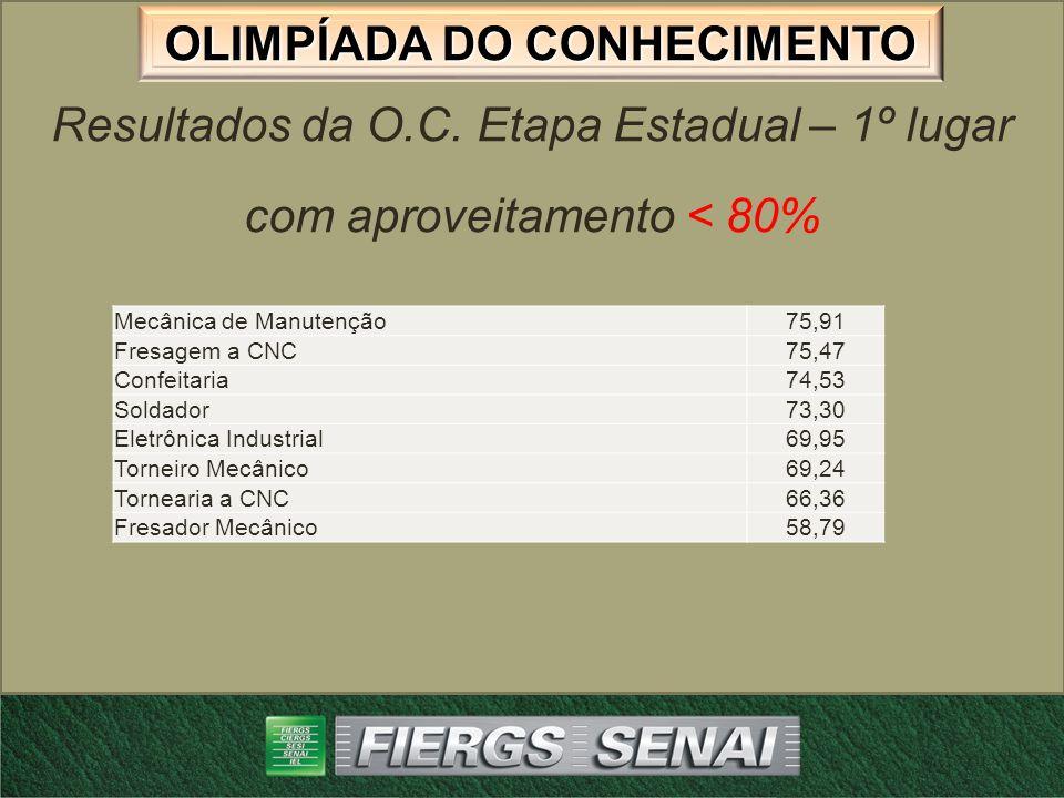 Resultados da O.C. Etapa Estadual – 1º lugar