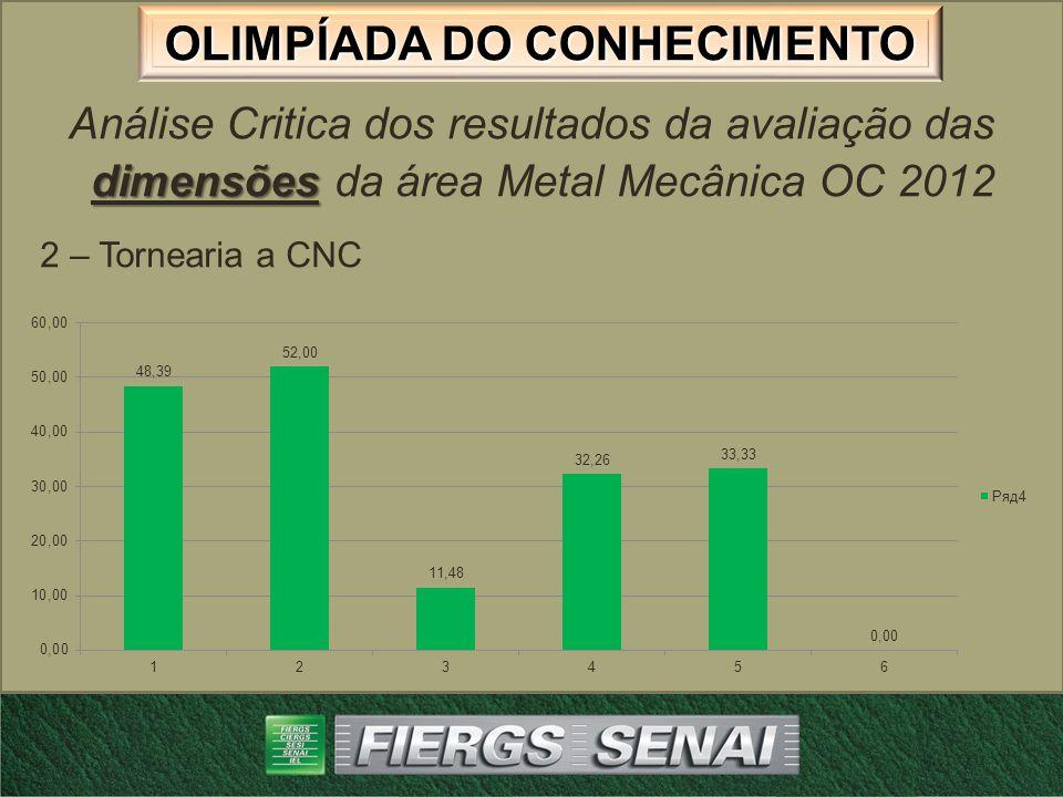 Análise Critica dos resultados da avaliação das dimensões da área Metal Mecânica OC 2012