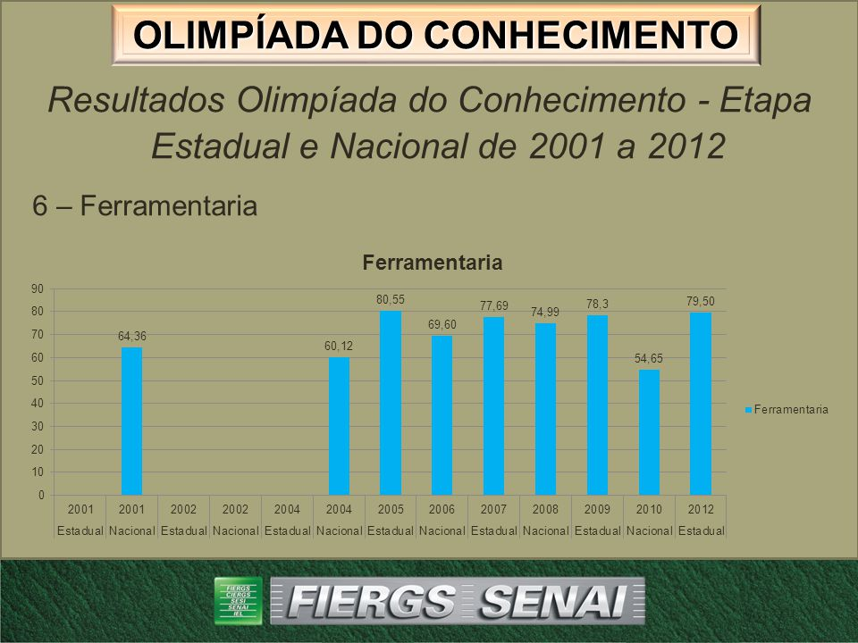 Resultados Olimpíada do Conhecimento - Etapa Estadual e Nacional de 2001 a 2012