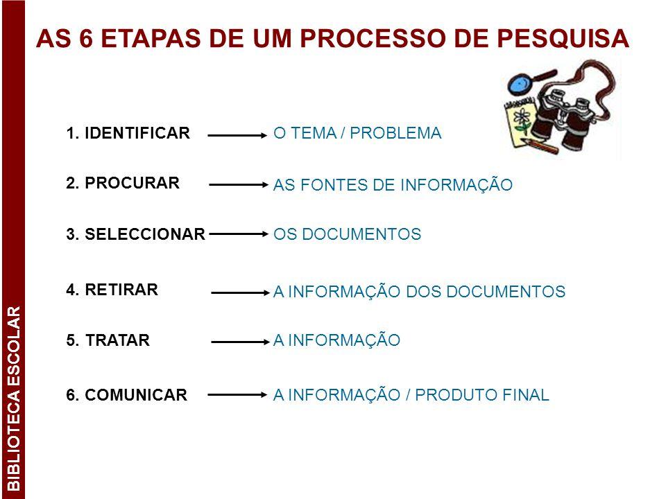 AS 6 ETAPAS DE UM PROCESSO DE PESQUISA