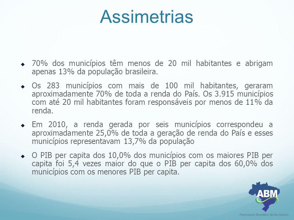 Assimetrias 70% dos municípios têm menos de 20 mil habitantes e abrigam apenas 13% da população brasileira.