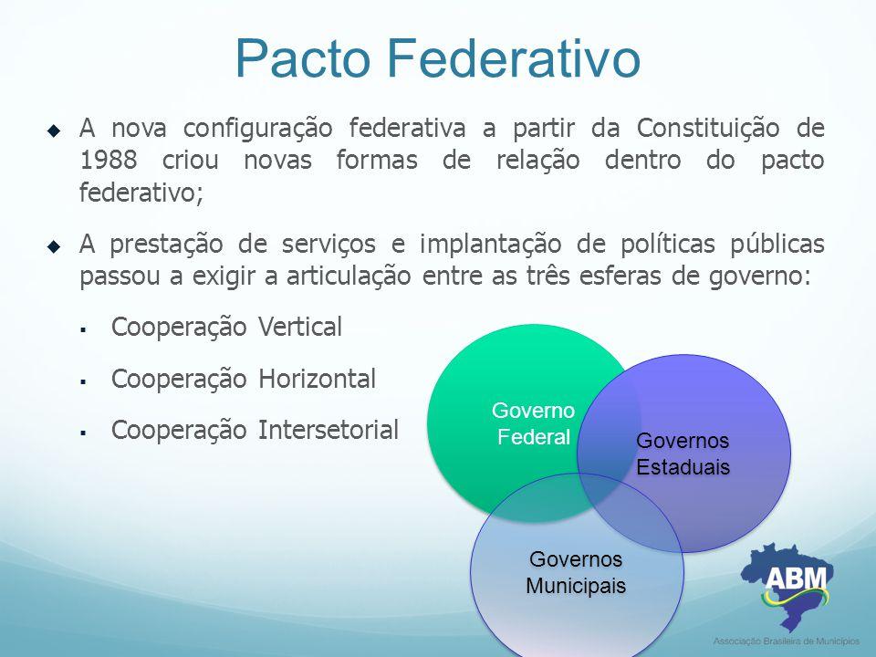 Pacto Federativo A nova configuração federativa a partir da Constituição de 1988 criou novas formas de relação dentro do pacto federativo;