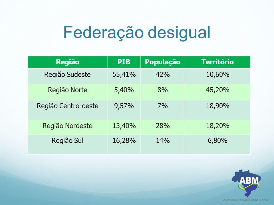 Federação desigual Região PIB População Território Região Sudeste