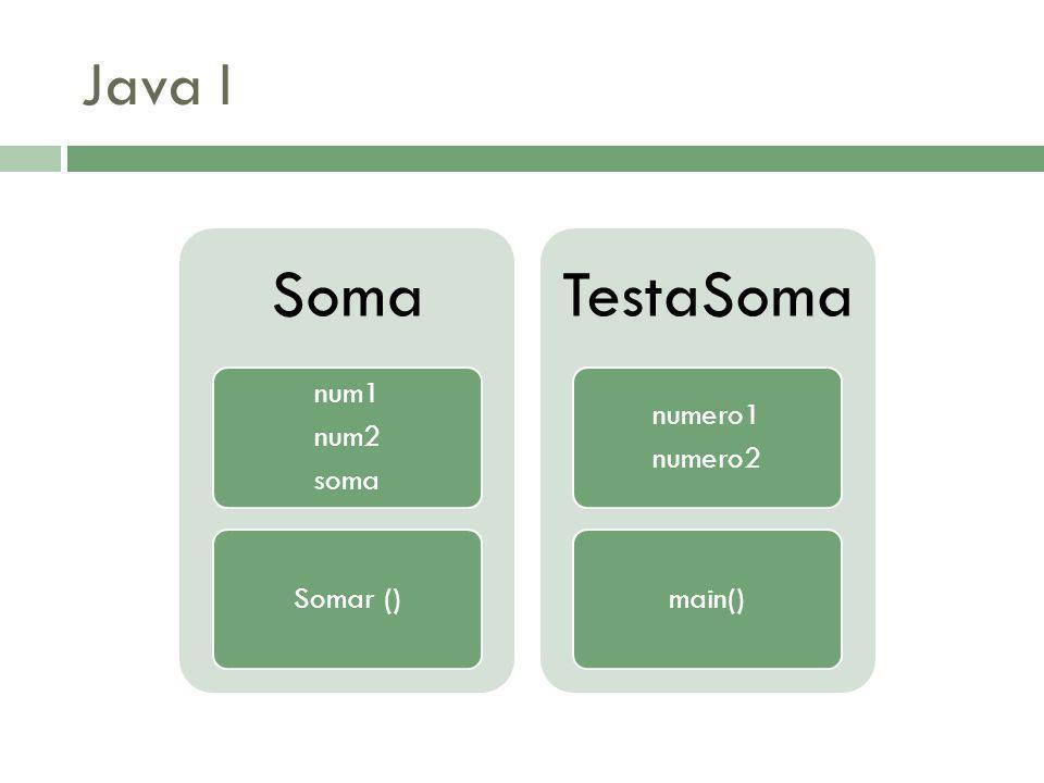 Java I Soma num1 num2 soma Somar () TestaSoma numero2 numero1 main()