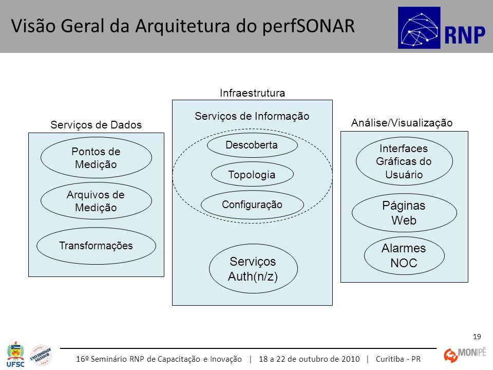 Visão Geral da Arquitetura do perfSONAR