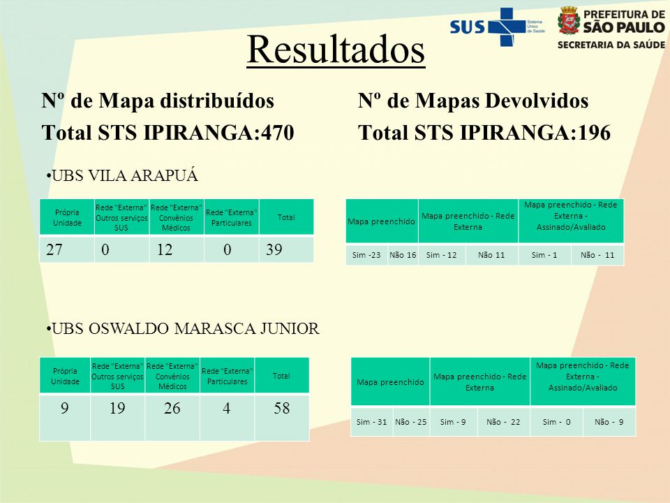 Resultados Nº de Mapa distribuídos Total STS IPIRANGA:470