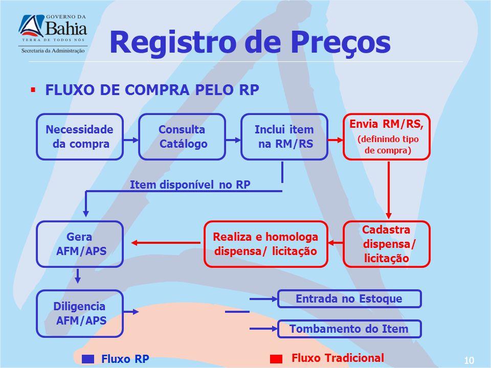 Registro de Preços FLUXO DE COMPRA PELO RP Necessidade da compra