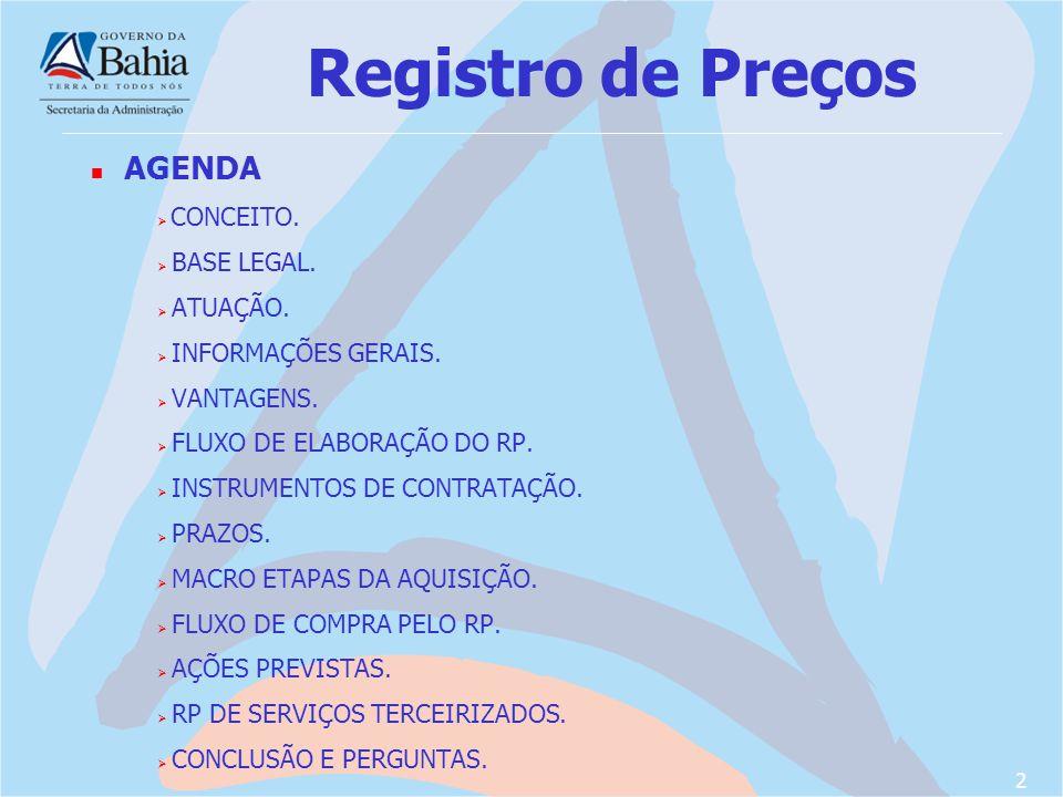 Registro de Preços AGENDA BASE LEGAL. ATUAÇÃO. INFORMAÇÕES GERAIS.