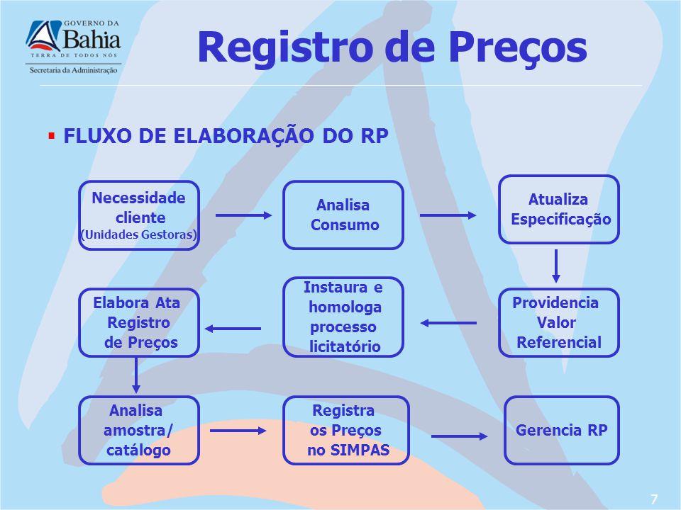 Registro de Preços FLUXO DE ELABORAÇÃO DO RP Atualiza Especificação