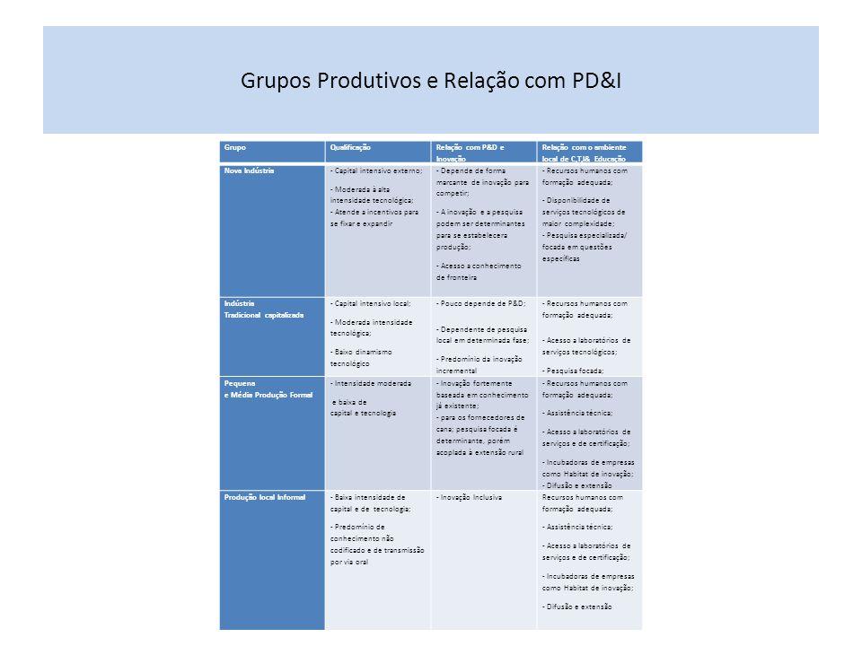 Grupos Produtivos e Relação com PD&I