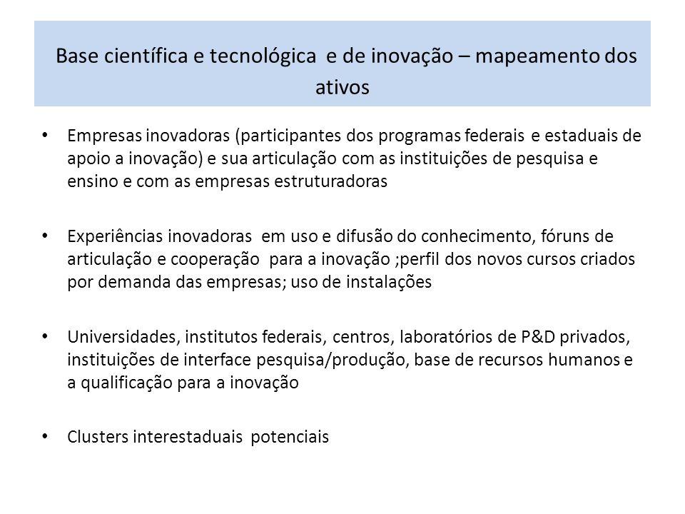 Base científica e tecnológica e de inovação – mapeamento dos ativos