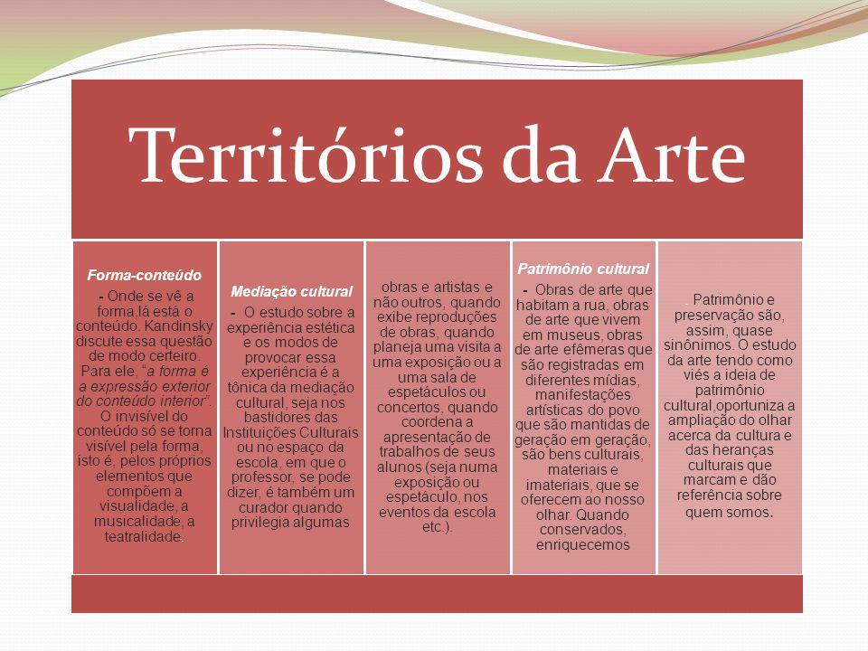 Territórios da Arte Forma-conteúdo.