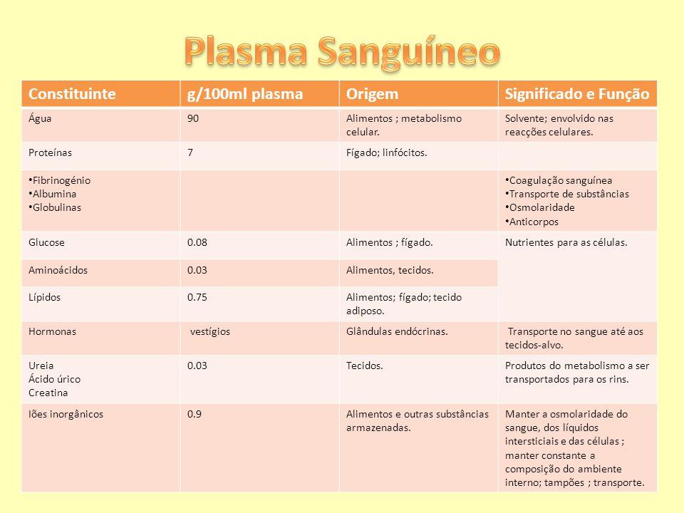 Plasma Sanguíneo Constituinte g/100ml plasma Origem