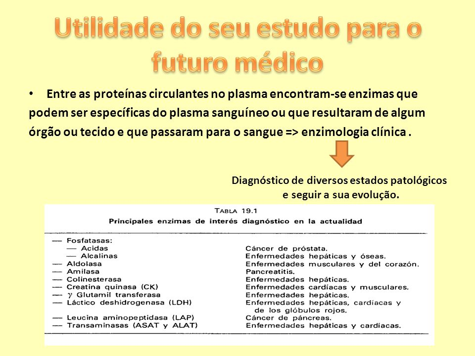 Utilidade do seu estudo para o futuro médico