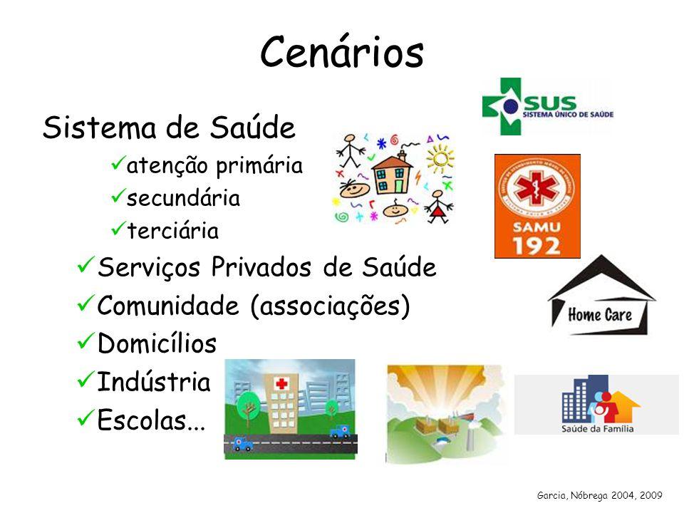 Cenários Sistema de Saúde Serviços Privados de Saúde