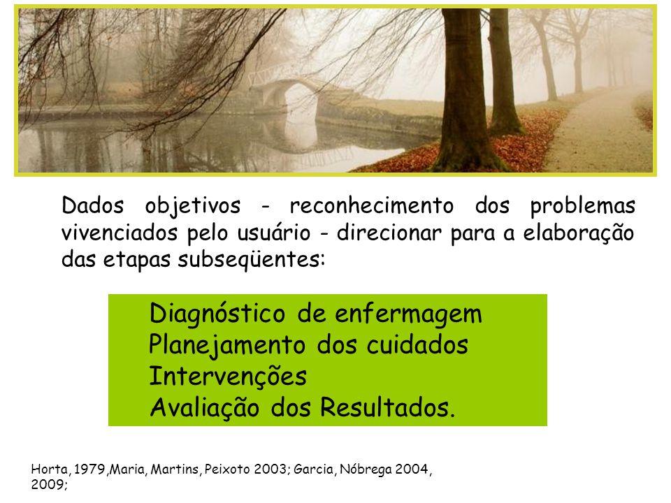 Diagnóstico de enfermagem Planejamento dos cuidados Intervenções