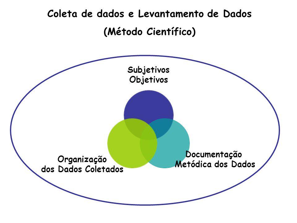 Coleta de dados e Levantamento de Dados