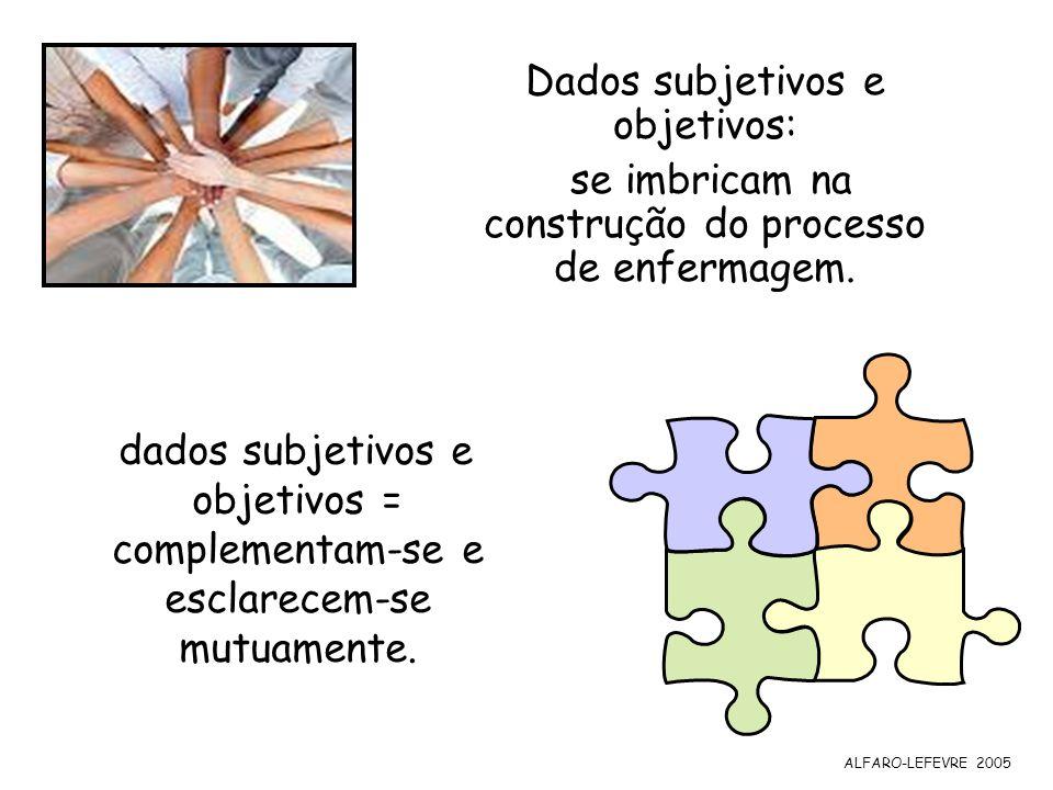 Dados subjetivos e objetivos: