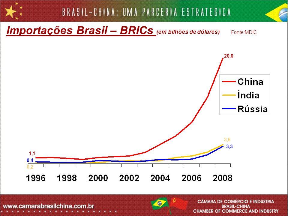 Importações Brasil – BRICs (em bilhões de dólares) Fonte:MDIC