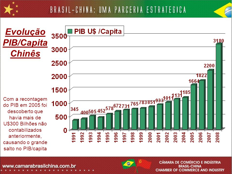 Evolução PIB/Capita Chinês Com a recontagem do PIB em 2005 foi descoberto que havia mais de U$300 Bilhões não contabilizados anteriormente, causando o grande salto no PIB/capita