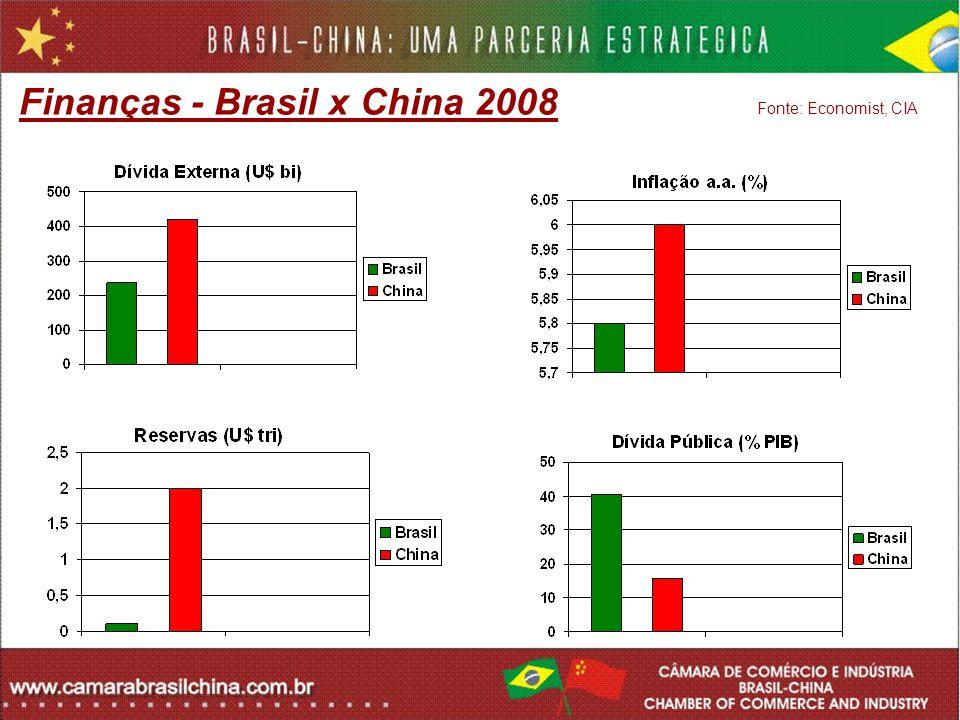 Finanças - Brasil x China 2008 Fonte: Economist, CIA