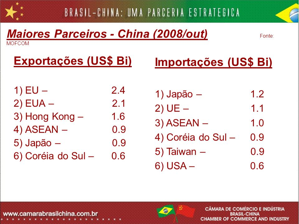 Maiores Parceiros - China (2008/out) Fonte: MOFCOM