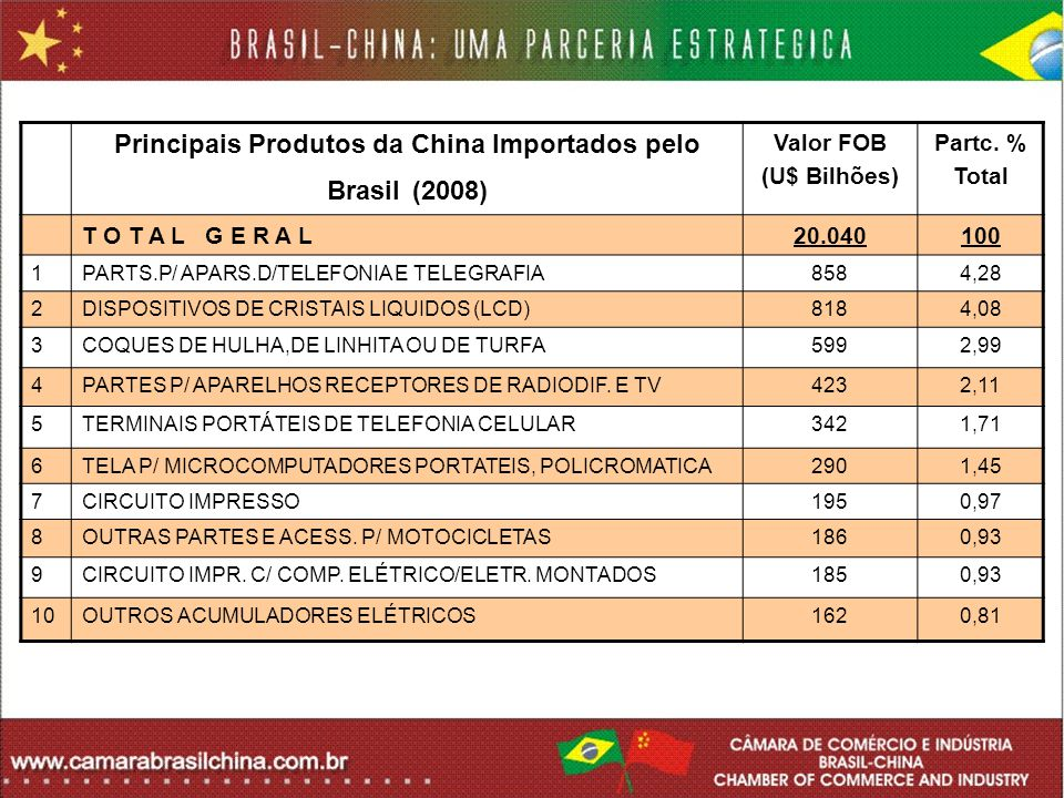 Principais Produtos da China Importados pelo Brasil (2008)