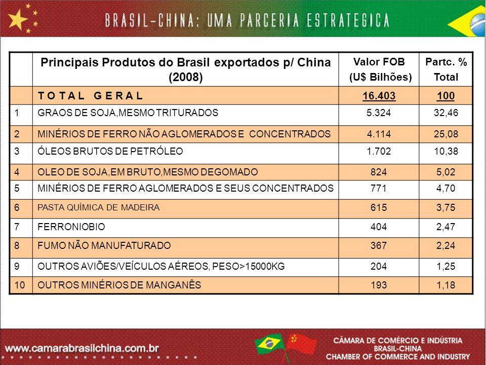Principais Produtos do Brasil exportados p/ China (2008)