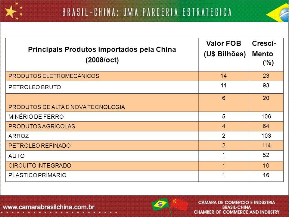 Principais Produtos Importados pela China
