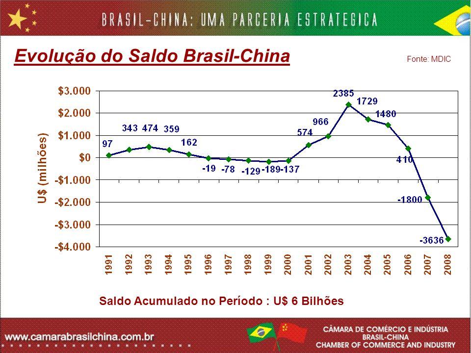 Evolução do Saldo Brasil-China Fonte: MDIC