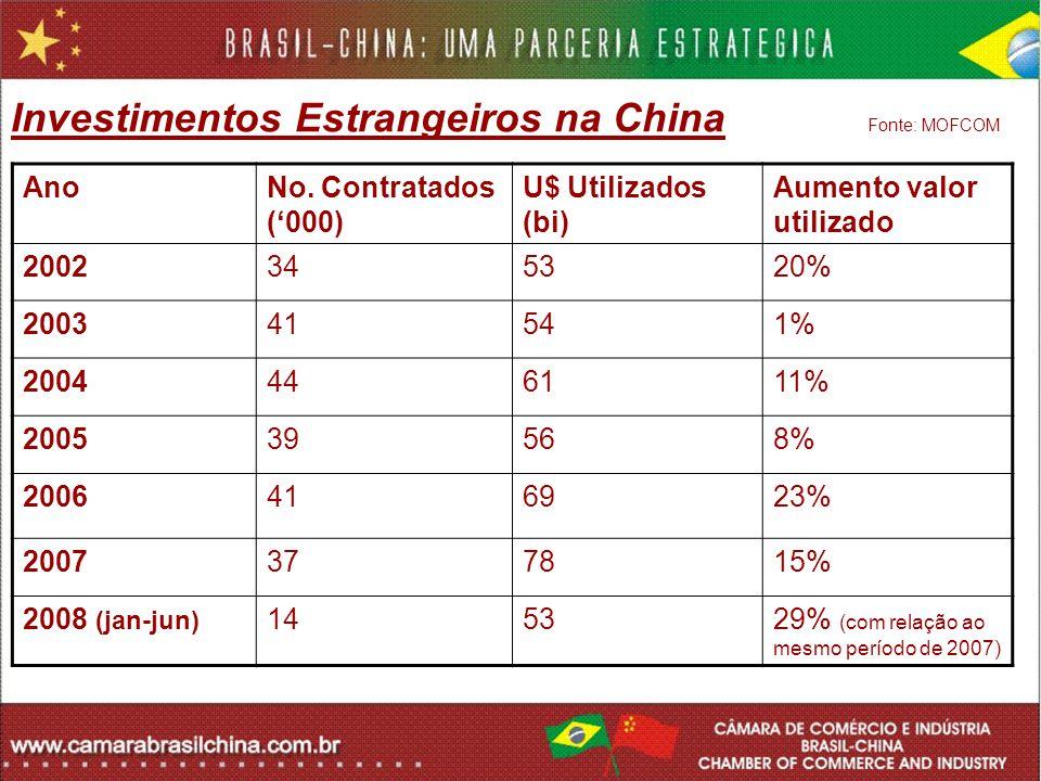 Investimentos Estrangeiros na China Fonte: MOFCOM