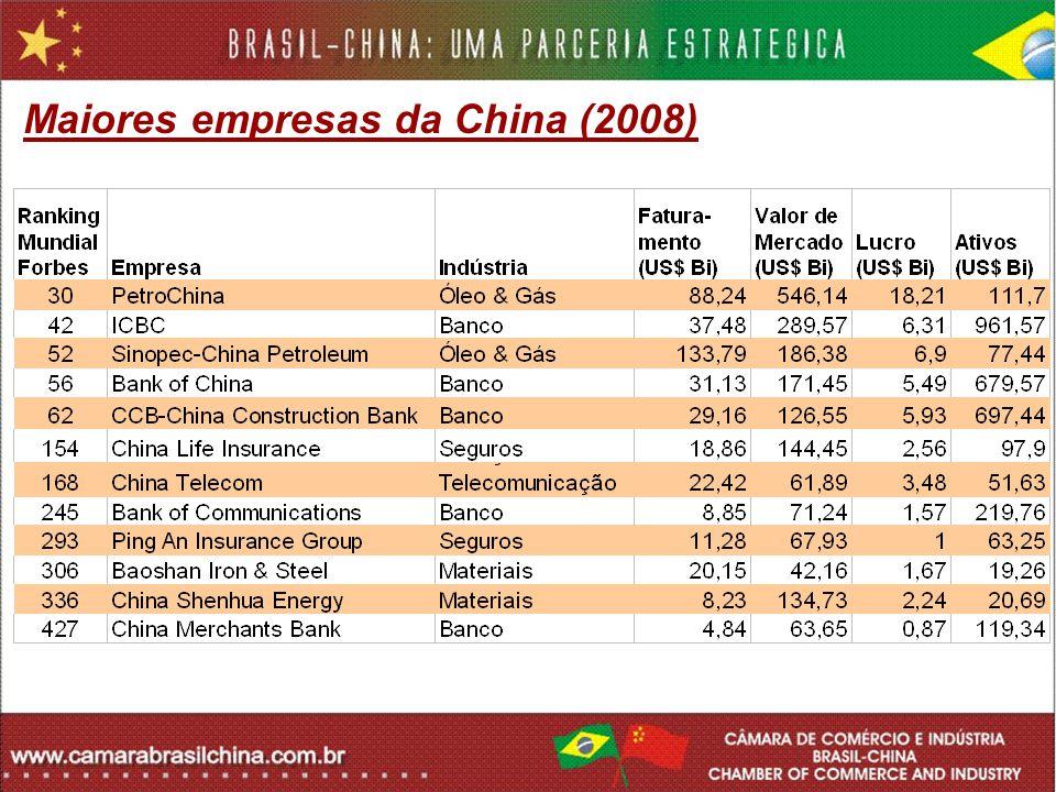 Maiores empresas da China (2008)