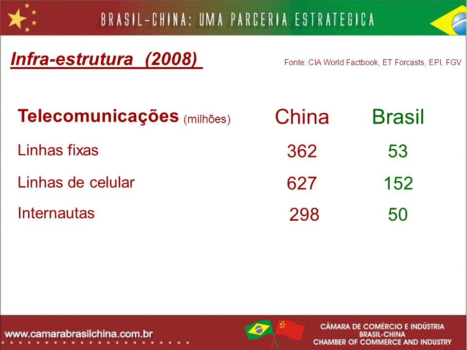 Infra-estrutura (2008) Fonte: CIA World Factbook, ET Forcasts, EPI, FGV