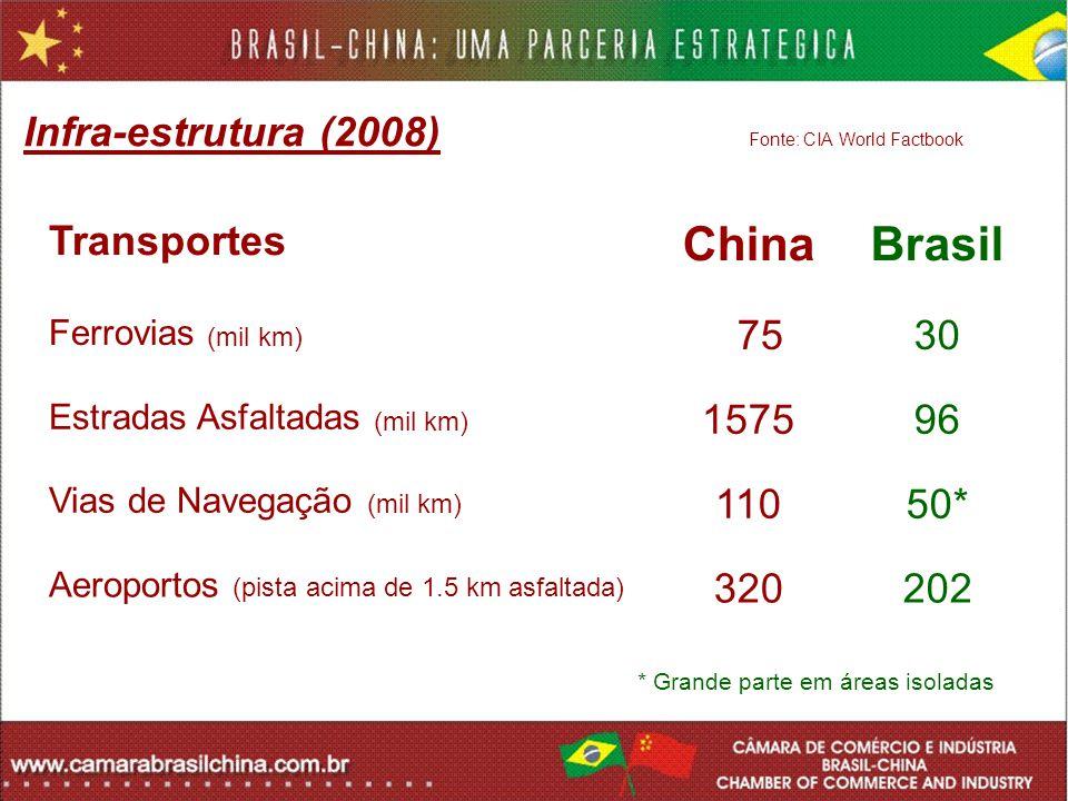 Infra-estrutura (2008) Fonte: CIA World Factbook