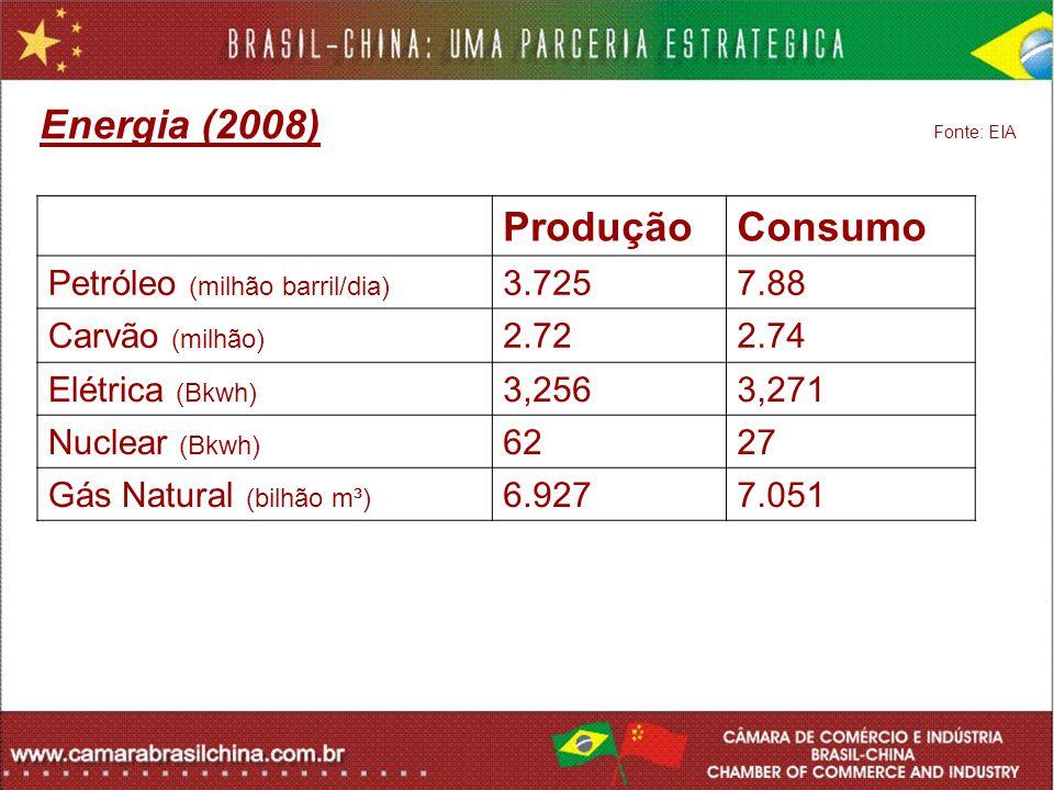 Energia (2008) Fonte: EIA Produção Consumo