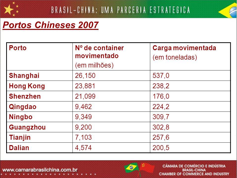Portos Chineses 2007 Porto Nº de container movimentado (em milhões)
