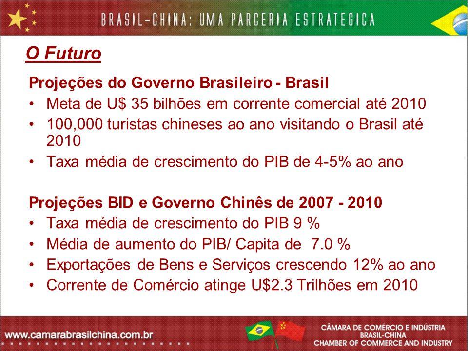 O Futuro Projeções do Governo Brasileiro - Brasil
