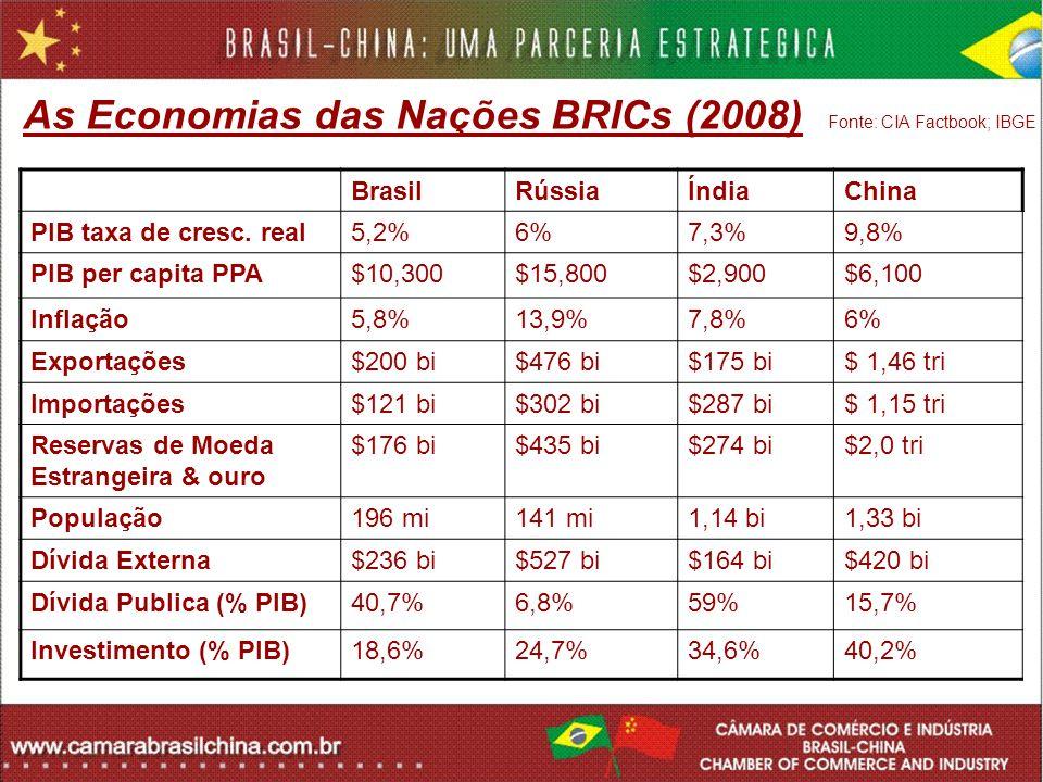As Economias das Nações BRICs (2008) Fonte: CIA Factbook; IBGE