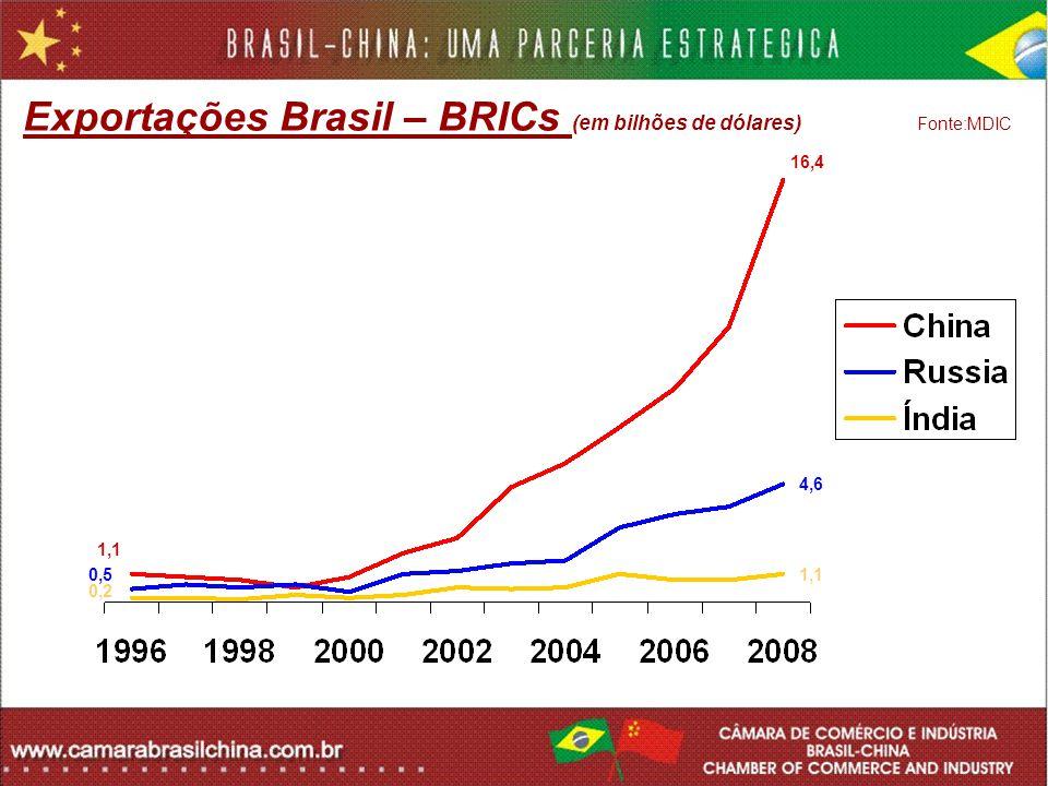 Exportações Brasil – BRICs (em bilhões de dólares) Fonte:MDIC
